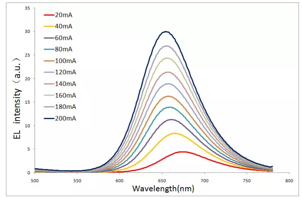 晶能光电成功制备三基色硅衬底MicroLED阵列  第3张