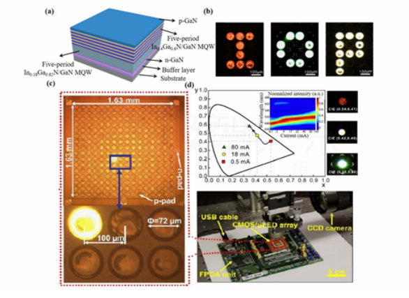 综述:Micro LED显示全彩化关键技术  第4张