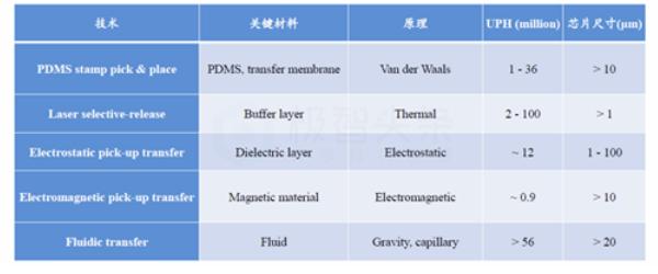 综述:Micro LED显示全彩化关键技术  第6张