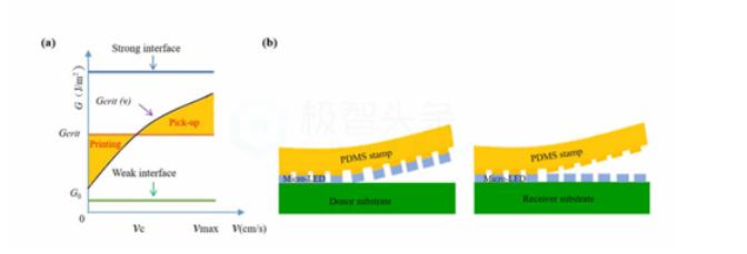 综述:Micro LED显示全彩化关键技术  第7张
