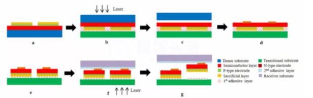 综述:Micro LED显示全彩化关键技术  第8张
