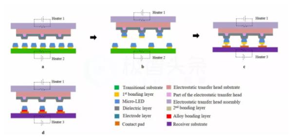 综述:Micro LED显示全彩化关键技术  第9张