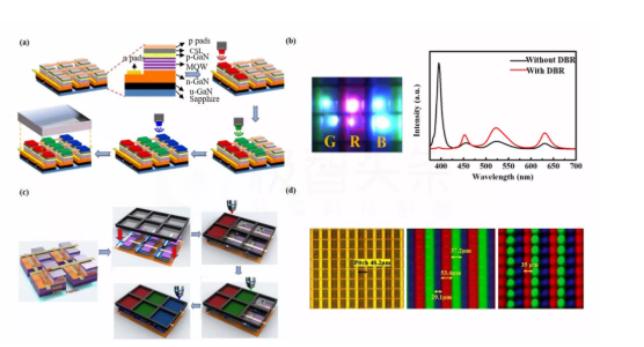 综述:Micro LED显示全彩化关键技术  第12张