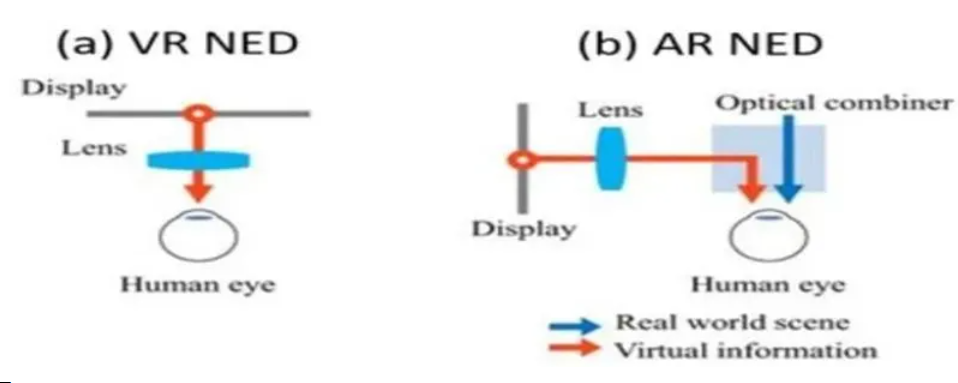 起底VR/AR光学方案:革命性技术已出现,难点只剩量产!  第8张