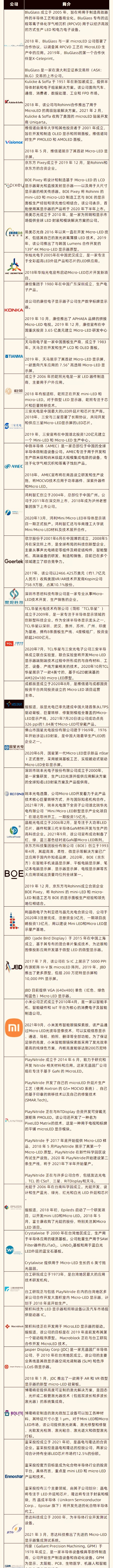 MicroLED全球厂商动态汇总2021年9月