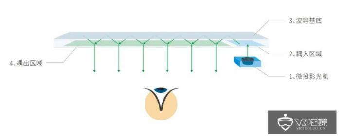 AR眼镜光学主流解析:光波导技术方案及加工工艺  第1张