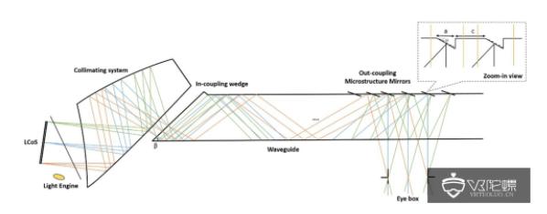 AR眼镜光学主流解析:光波导技术方案及加工工艺  第3张