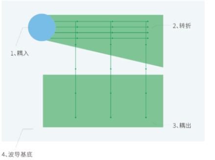 AR眼镜光学主流解析:光波导技术方案及加工工艺  第12张