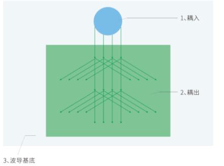 AR眼镜光学主流解析:光波导技术方案及加工工艺  第13张
