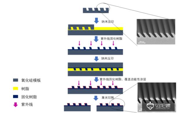 AR眼镜光学主流解析:光波导技术方案及加工工艺  第30张
