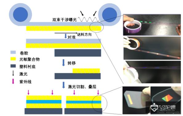 AR眼镜光学主流解析:光波导技术方案及加工工艺  第31张