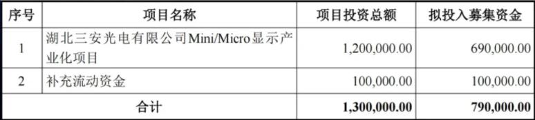 募资79亿!获补1.05亿!三安光电计划增资Mini/MicroLED项目  第1张