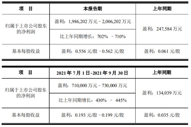 京东方前三季净利润预增超700%,Mini/Micro LED等快速发展