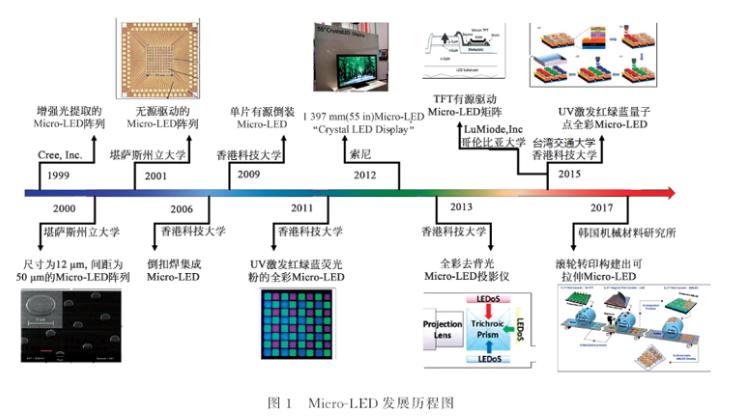 MicroLED显示的发展现状与技术挑战