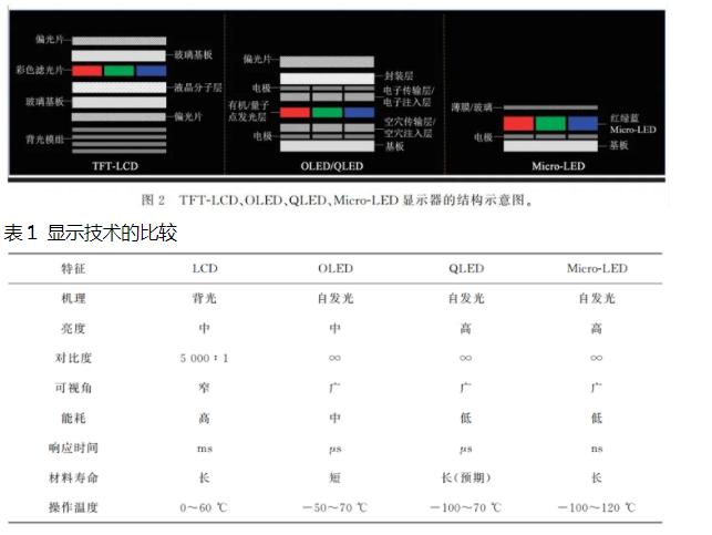MicroLED显示的发展现状与技术挑战  第2张