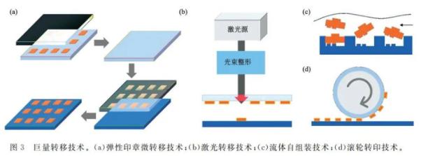 MicroLED显示的发展现状与技术挑战  第3张
