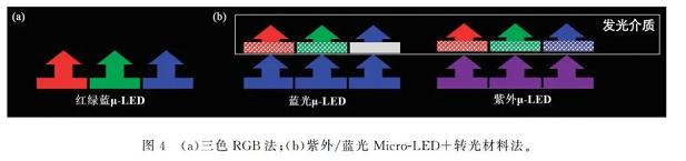 MicroLED显示的发展现状与技术挑战  第4张