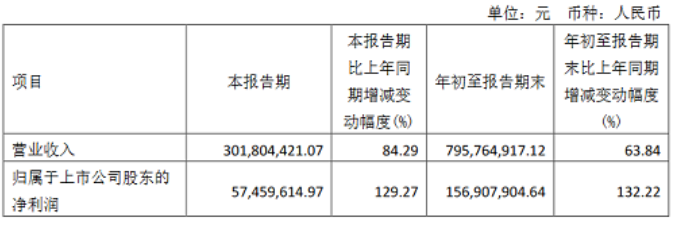 受益MiniLED市场,新益昌2021年前三季净利润增长132%